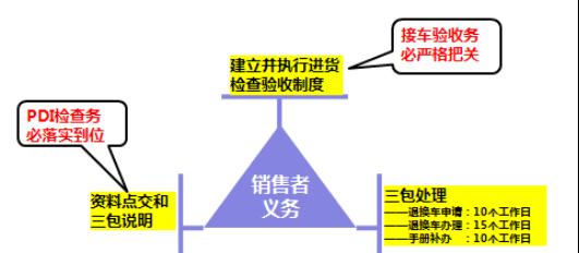 4S店三包责任2.png