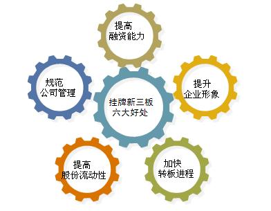 企业挂牌新三板的好处是什么?需要什么流程?1.png