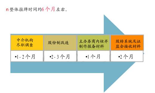 企业挂牌新三板的好处是什么?需要什么流程?3.png
