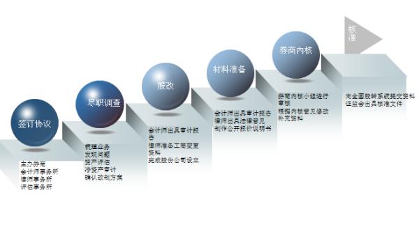 企业挂牌新三板的好处是什么?需要什么流程?2-1.png