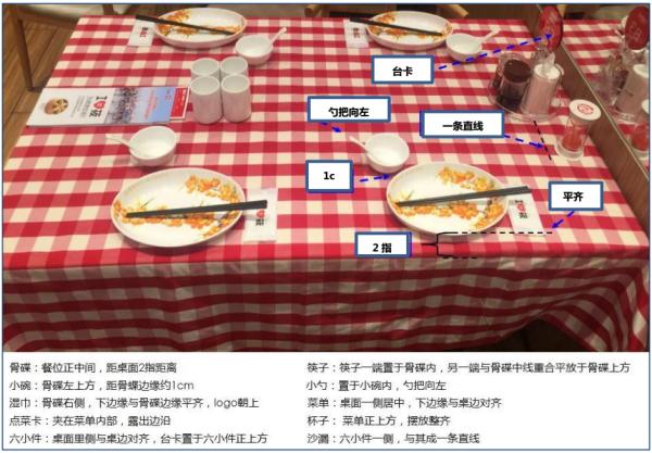 前厅准备流程SOC 1——国内著名餐饮连锁企业经验分享(6)2.png